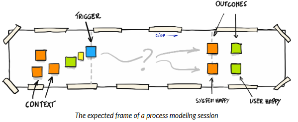 This image has an empty alt attribute; its file name is process-modelling.png